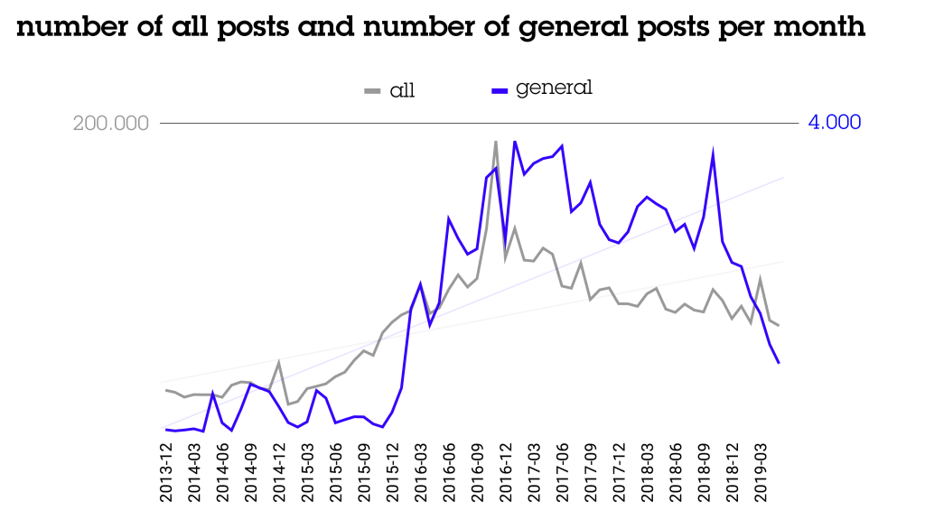 Amount of general posts on 4chan/pol/
