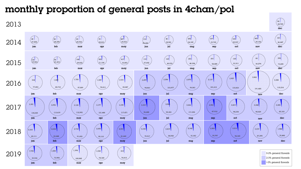 Percentage of general posts on 4chan/pol/