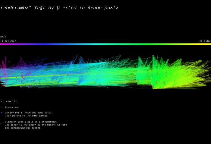 QAnon citation network